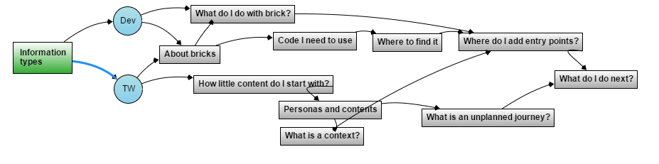 A context strategy includes a context map that helps you map content to user personas.